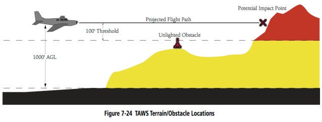7-24 TAWS TERRAIN LOCATION