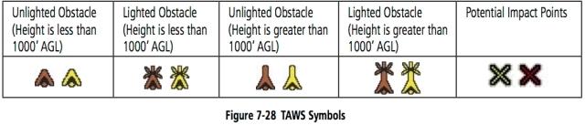 7-28 TAWS SYMBOLS