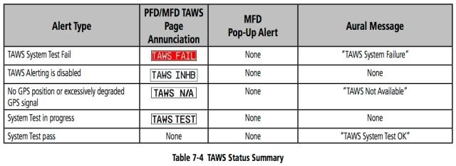 7-4 TAWS STATUS ALERTS